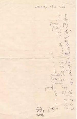 """רשימתו של טשרניחובסקי """"אלה אשר אהבתי"""" באדיבות ארכיון מכון גנזים. אגודת הסופרים"""