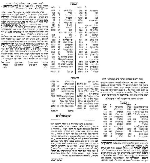 """כספי החלוקה– מקורות... ואופן החלוקה, """"חבצלת"""", 1871"""