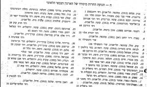 רשימת מפלגת החרות לאספה המכוננת
